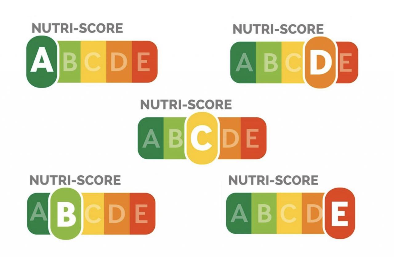 il sistema di etichettatutra nutrizionale Nutriscore