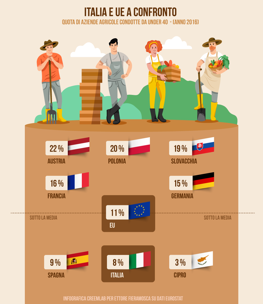 infographic young farmers EU